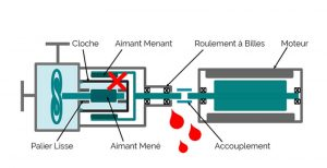 Pompe centrifuge vs pompe à entraînement magnétique