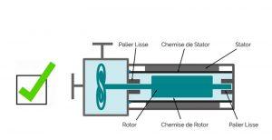 Conception et fabrication de pompe étanche à rotor noyé
