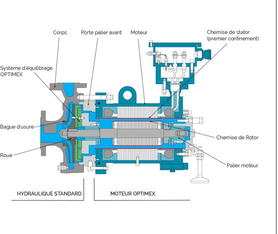 Conception de pompe étanche à rotor noyé